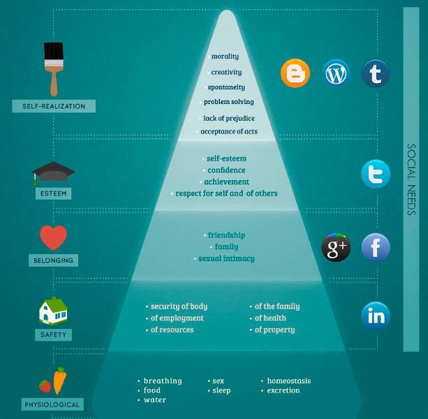 maslow_hierarchy_social